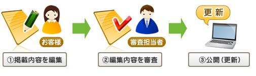 神戸市で知りたい情報があるなら街ガイドへ|ご登録の流れ